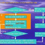 Kiến thức về nạp gas cho hệ thống máy lạnh trung tâm.